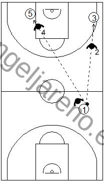 Gráfico de baloncesto que recoge las responsabilidades de los defensores de los lados en una zona 1-3-1 press antes de que el balón cruce el medio campo