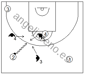 Gráfico de baloncesto que recoge las responsabilidades del defensor central en una zona 1-3-1 press cuando se produce una penetración en el frontal
