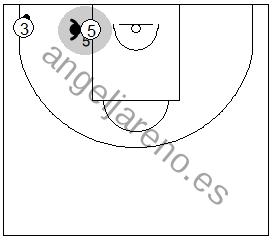Gráfico de baloncesto que recoge las responsabilidades del defensor central en una zona 1-3-1 press si el balón está en la esquina inferior