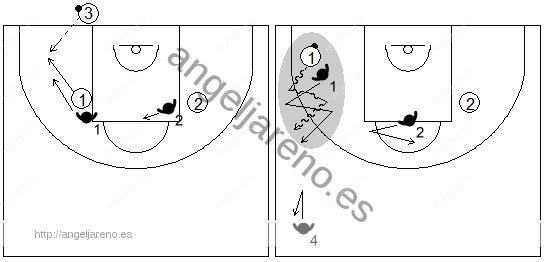 Gráfico de baloncesto que recoge las responsabilidades del defensor de la línea frontal del lado fuerte en una zona 2-2-1 press