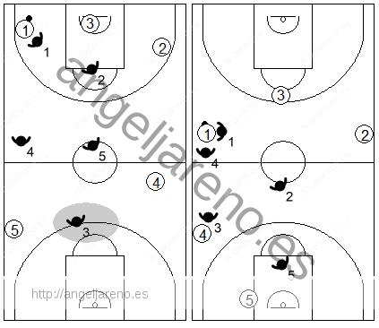 Gráfico de baloncesto que recoge las responsabilidades del defensor de la línea trasera en una zona 2-2-1 press