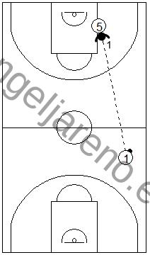 Gráfico de baloncesto que recoge las responsabilidades del defensor del fondo en una zona 1-3-1 press cuando el balón está en campo de ataque