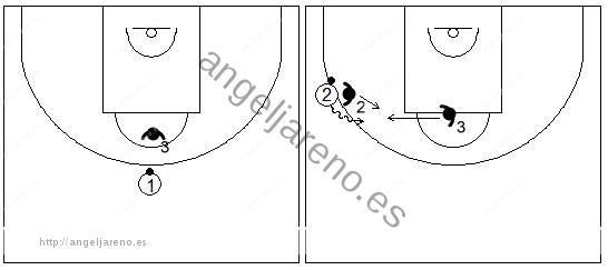 Gráfico de baloncesto que recoge las responsabilidades del defensor del frontal en la zona triángulo y 2