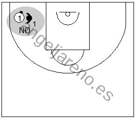 Gráfico de baloncesto que recoge una manera incorrecta de presionar el balón en una zona 2-2-1 press