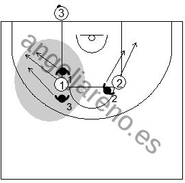 Gráfico de baloncesto que recoge una variación táctica de la defensa individual press en el saque de fondo defendiendo dos defensores al base