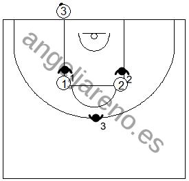 Gráfico de baloncesto que recoge una variación táctica de la defensa individual press en el saque de fondo negando el pase a los potenciales receptores