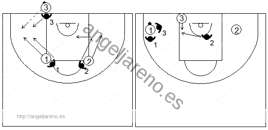 Gráfico de baloncesto que recoge una variación táctica de la defensa individual press en el saque de fondo negando el pase al sacador