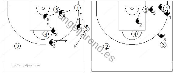 Gráfico de baloncesto que recoge una zona 1-2-2 press tras un saque de banda y un pase a la esquina