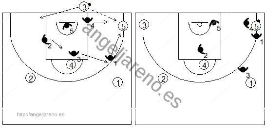 Gráfico de baloncesto que recoge una zona 1-2-2 press tras un saque de fondo