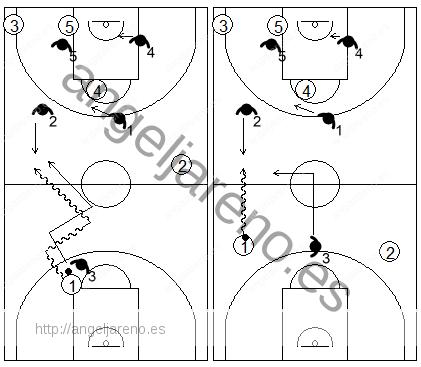 Gráfico de baloncesto que recoge una zona 1-2-2 press y el primer trap al cruzar el balón el medio campo