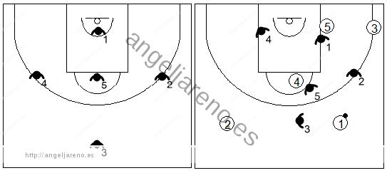Gráfico de baloncesto que recoge una zona 1-3-1 contra un ataque con formación 2-1-2