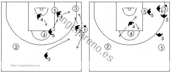 Gráfico de baloncesto que recoge una zona 1-3-1 press en un saque de banda con pase a la esquina