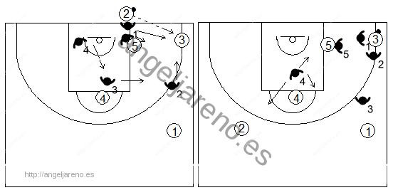 Gráfico de baloncesto que recoge una zona 1-3-1 press en un saque de fondo con pase a la esquina