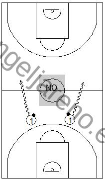 Gráfico de baloncesto que recoge una zona 1-3-1 y el trabajo para que el balón pase el medio campo por una banda