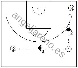Gráfico de baloncesto que recoge una zona 1-3-1 y los defensores en medio de las línea de pase perimetrales