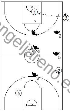 Gráfico de baloncesto que recoge una zona 2-2-1 en un saque de banda en campo ofensivo