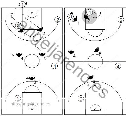Gráfico de baloncesto que recoge una zona 2-2-1 press negando el pase de puesta en juego al base