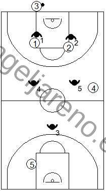 Gráfico de baloncesto que recoge una zona 2-2-1 press negando el pase de puesta en juego