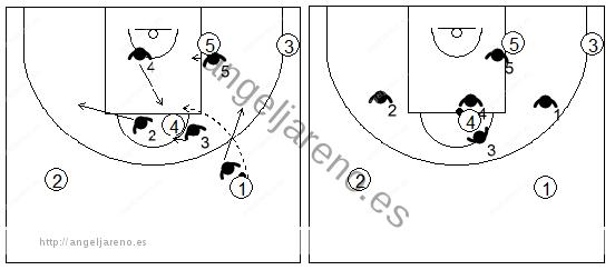 Gráfico de baloncesto que recoge una zona 3-2 cuando el balón llega al poste alto