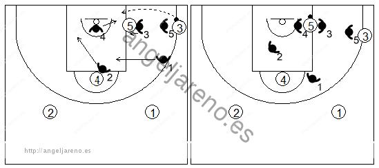 Gráfico de baloncesto que recoge una zona 3-2 cuando el balón llega al poste bajo