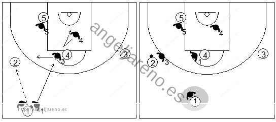 Gráfico de baloncesto que recoge el movimiento de la zona mixta Caja y 1 contra el base en medio campo