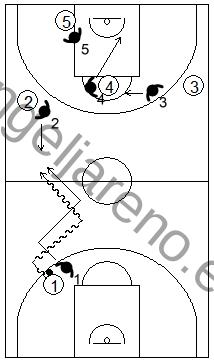 Gráfico de baloncesto que recoge el movimiento de la zona mixta Caja y 1 contra el base en todo el campo