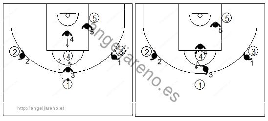 Gráfico de baloncesto que recoge una zona triángulo y 2 cuando el balón llega al poste alto desde el frontal