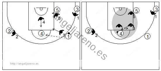 Gráfico de baloncesto que recoge una zona triángulo y 2 cuando el balón llega al poste alto desde un lateral