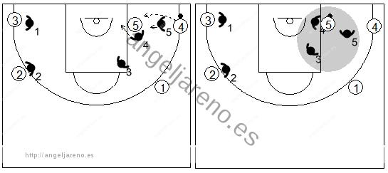 Gráfico de baloncesto que recoge una zona triángulo y 2 cuando el balón llega al poste bajo en una situación de aclarado