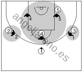 Gráfico de baloncesto que recoge una zona triángulo y 2