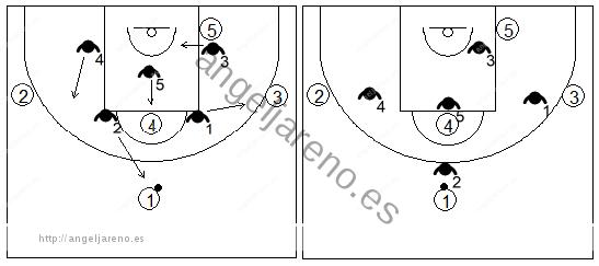 Gráfico de baloncesto que recoge zonas de ajuste que adoptan la misma formación del ataque