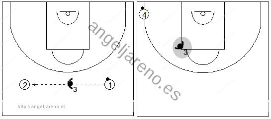 Gráfico de baloncesto que recoge la defensa del defensor 3 en la zona 1-3-1 cuando el balón ha cruzado el medio campo