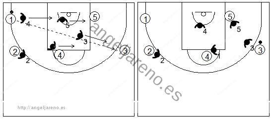 Gráfico de baloncesto que recoge el movimiento de la zona mixta Caja y 1 cuando se produce un pase desde la esquina al alero opuesto