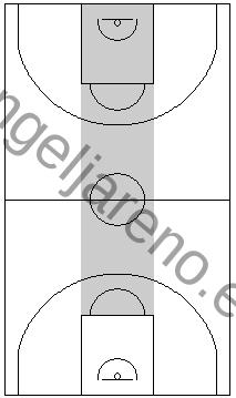 Gráfico de baloncesto que recoge el área central del campo donde la zona 1-2-1-1 press debe evitar que llegue el balón