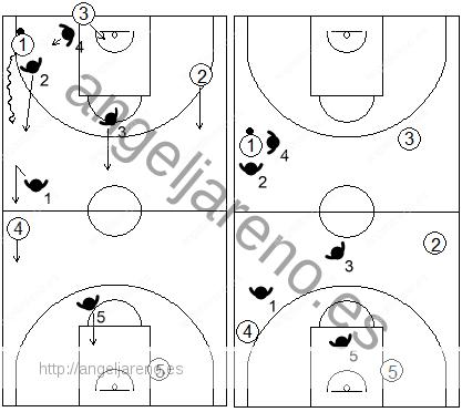 Gráfico de baloncesto que recoge el movimiento de la zona 1-2-1-1 press cuando el atacante con balón ataca a su defensor antes de llegar el defensor del sacador
