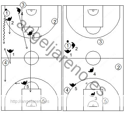 Gráfico de baloncesto que recoge el movimiento de la zona 1-2-1-1 press cuando el atacante con balón rebasa a su defensor antes de llegar el defensor del sacador