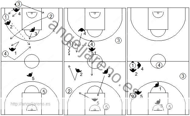 Gráfico de baloncesto que recoge el movimiento de la zona 1-2-1-1 press cuando se produce un pase al centro desde un lado