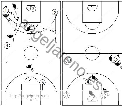 Gráfico de baloncesto que recoge el movimiento de la zona 1-2-1-1 press cuando se produce una ruptura del trap hacia el centro botando