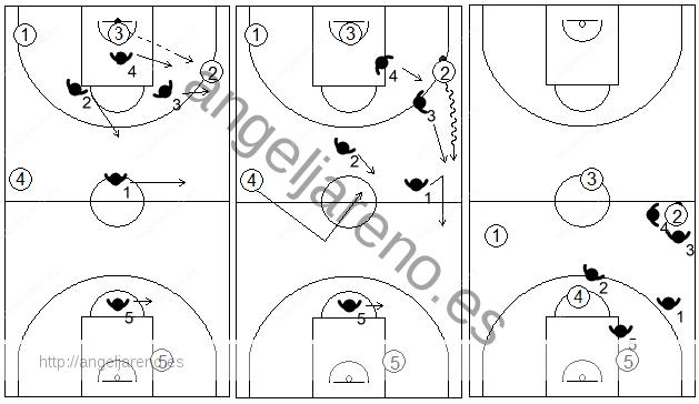Gráfico de baloncesto que recoge el movimiento de la zona 1-2-1-1 press tras cambiar el balón de lado pasando por el centro