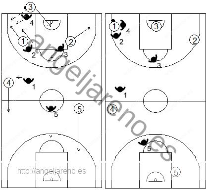 Gráfico de baloncesto que recoge el movimiento de la zona 1-2-1-1 press tras el primer pase a la esquina más cercana