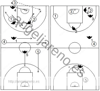 Gráfico de baloncesto que recoge el movimiento de la zona 1-2-1-1 press tras el primer pase a la esquina más lejana