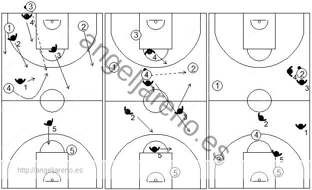 Gráfico de baloncesto que recoge el movimiento de la zona 1-2-1-1 press tras un pase al centro desde el sacador