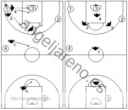 Gráfico de baloncesto que recoge el movimiento de la zona 1-2-1-1 press tras un pase hacia el sacador