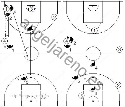 Gráfico de baloncesto que recoge el movimiento de la zona 1-2-1-1 press tras un pase vertical en la misma banda