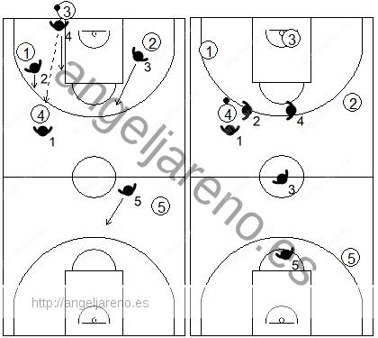 Gráfico de baloncesto que recoge el movimiento de la zona 1-2-1-1 press tras un primer pase por encima de los defensores de los lados