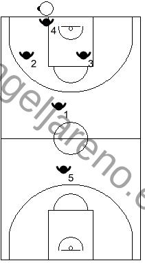Gráfico de baloncesto que recoge los posicionamientos de los jugadores en una zona 1-2-1-1 press