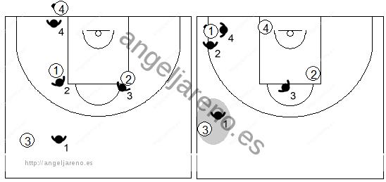 Gráfico de baloncesto que recoge las responsabilidades del defensor central antes del saque de fondo en una zona 1-2-1-1 press