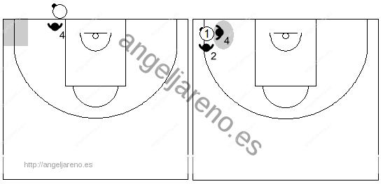 Gráfico de baloncesto que recoge las responsabilidades del defensor del sacador en la zona 1-2-1-1 press