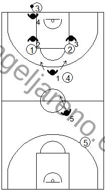 Gráfico de baloncesto que recoge una variante de la zona 1-2-1-1 press negando el pase a los potenciales receptores
