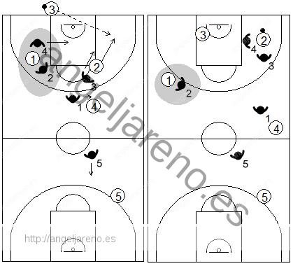 Gráfico de baloncesto que recoge una variante de la zona 1-2-1-1 press negando el pase al mejor manejador del balón